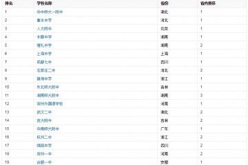 2020年全国重点高中排名前50强榜单河北省有两所中学上榜