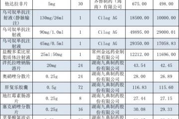 江苏32个大品种降价最高63%