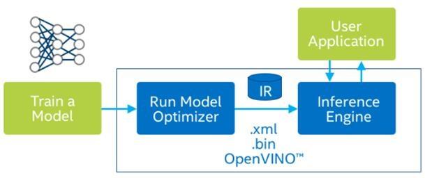 OpenVINOToolKit深度学习部署框架系统化介绍