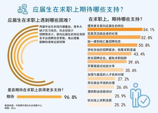 96.8%受访应届生期待在求职上获得更多支持