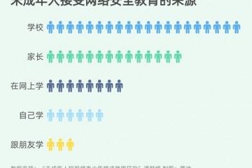 85.4%受访未成年人接受过网络安全教育主要渠道是学校家庭