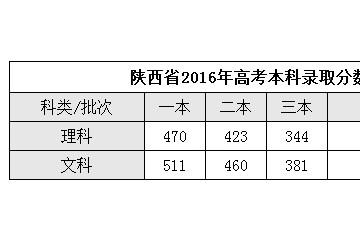 陕西高考分数线公布
